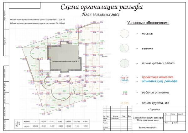 Подпорные стенки с отметками на плане организации рельефа